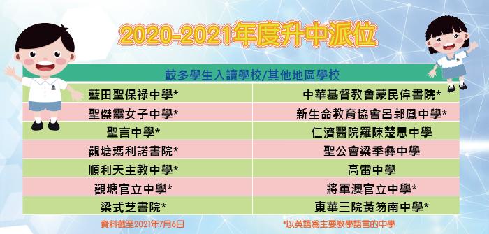 2020-2021年度升中派位結果2